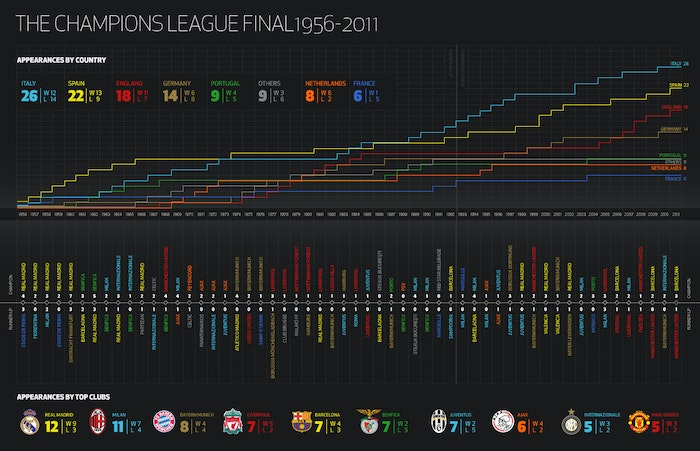 The Champions League final from 1956 - 2011